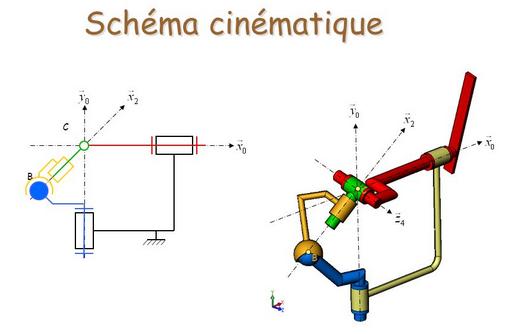 Schéma cinématique 2D&3D